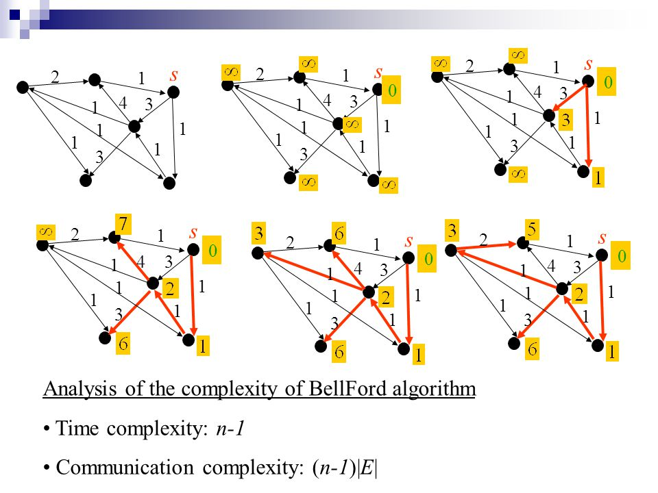 Analysis of the complexity of BellFord algorithm Time complexity: n-1