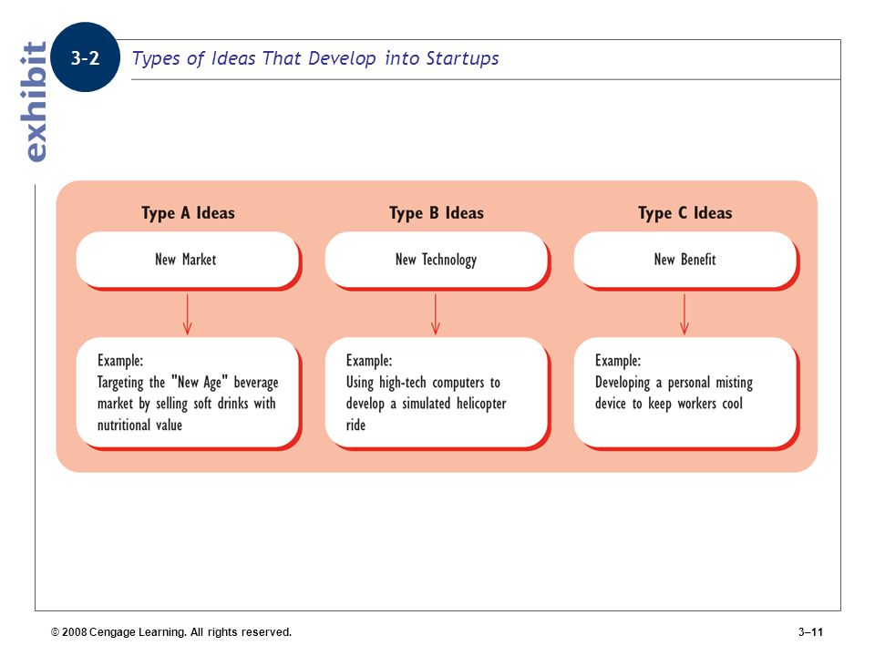 Types of Ideas That Develop into Startups
