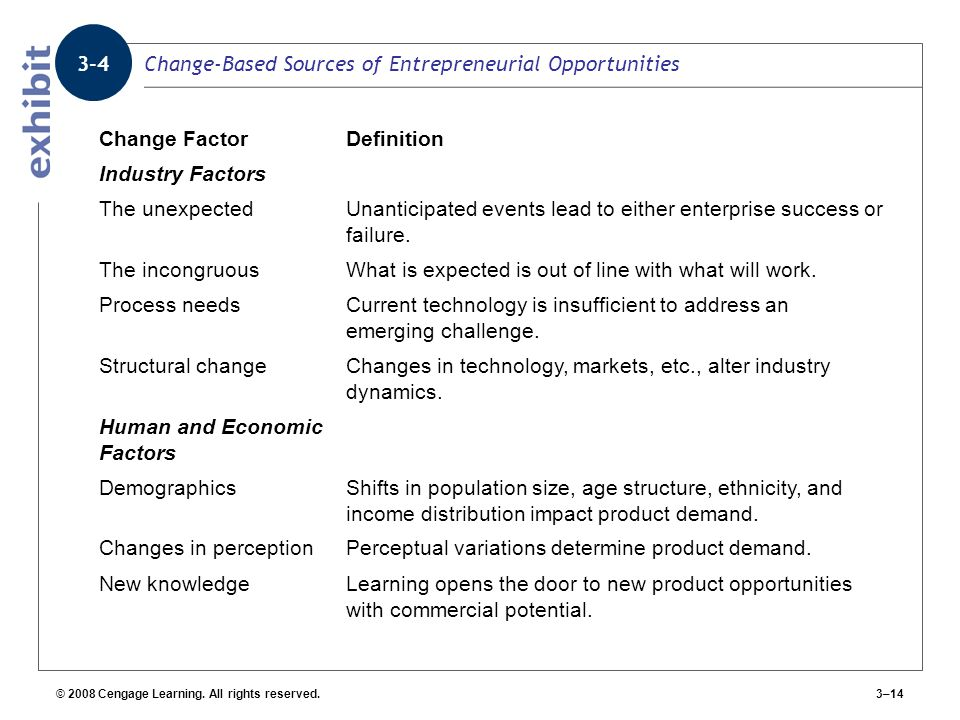 Change-Based Sources of Entrepreneurial Opportunities