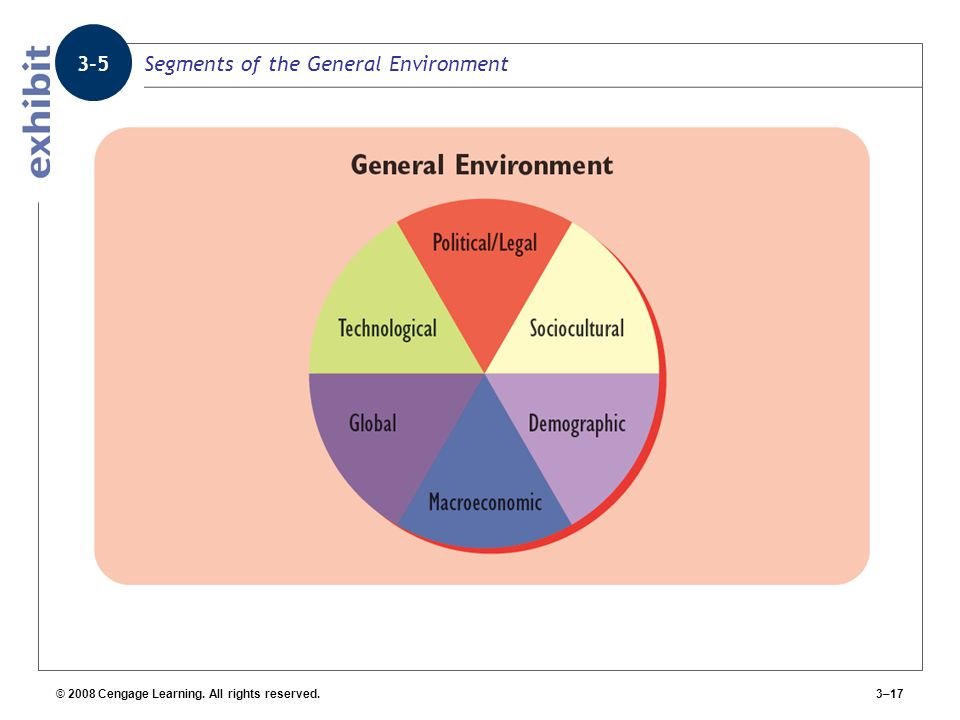 Segments of the General Environment