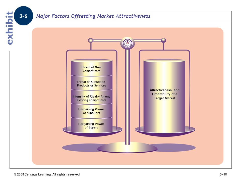 Major Factors Offsetting Market Attractiveness
