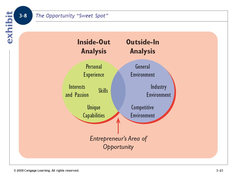 The Opportunity Sweet Spot