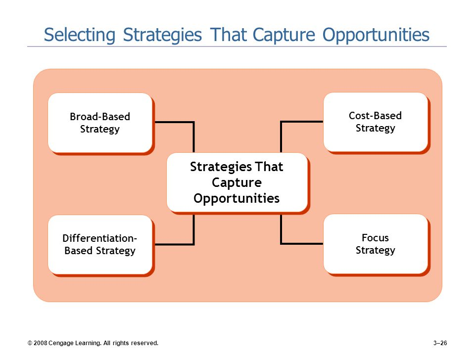 Selecting Strategies That Capture Opportunities