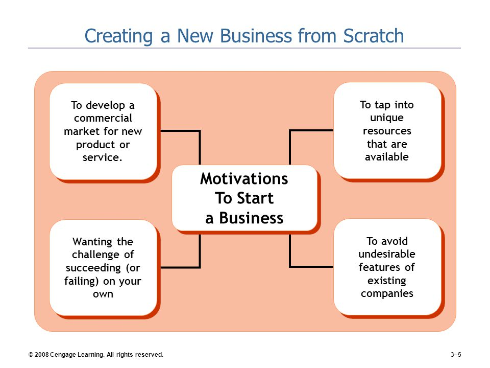 Creating a New Business from Scratch
