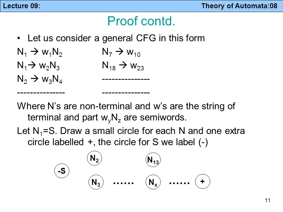 Proof contd. …… …… Let us consider a general CFG in this form