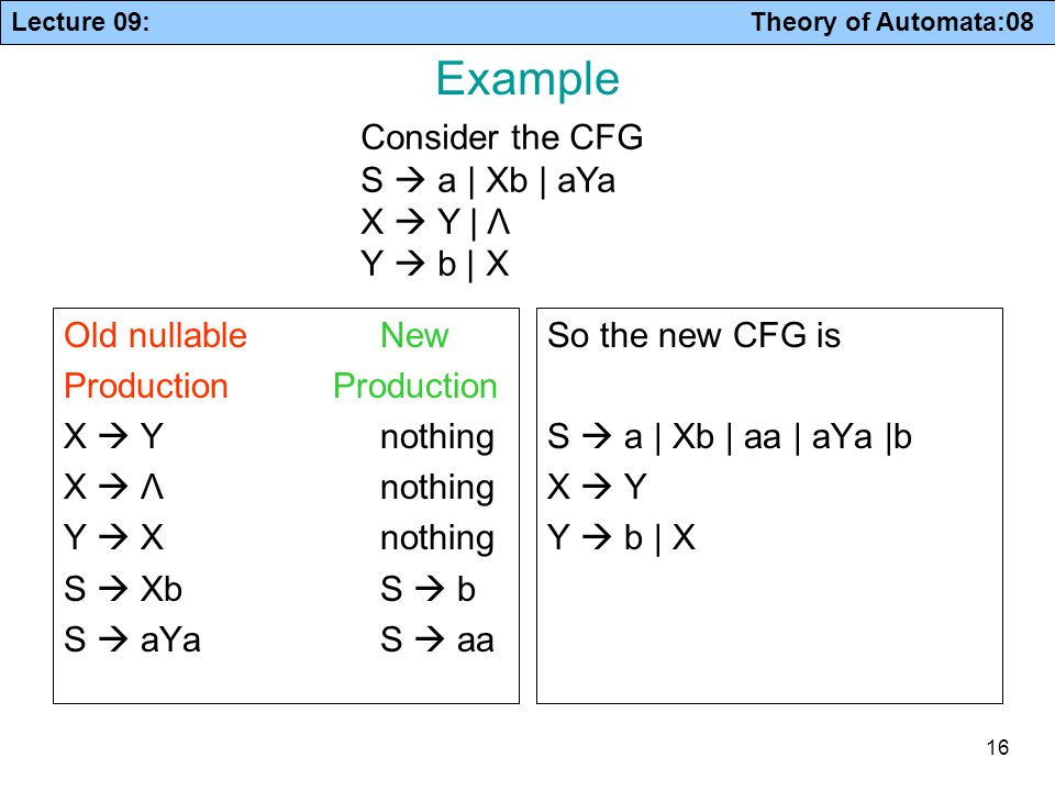 Example Consider the CFG S  a | Xb | aYa X  Y | Λ Y  b | X