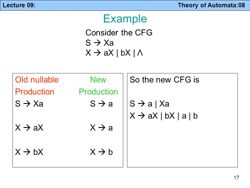 Example Consider the CFG S  Xa X  aX | bX | Λ Old nullable New