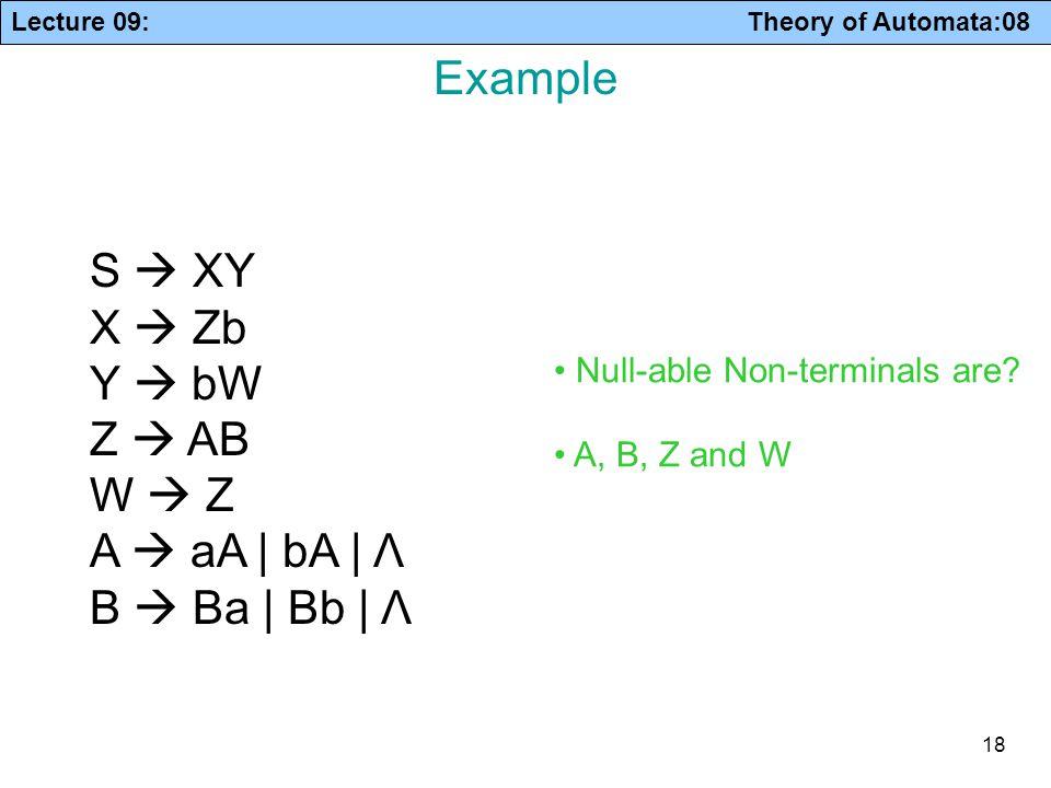 Example S  XY X  Zb Y  bW Z  AB W  Z A  aA | bA | Λ