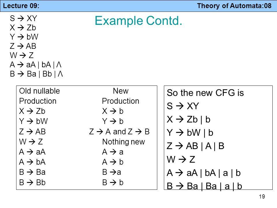Example Contd. So the new CFG is S  XY X  Zb | b Y  bW | b
