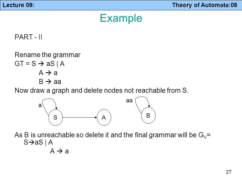 Example PART - II Rename the grammar GT = S  aS | A A  a B  aa