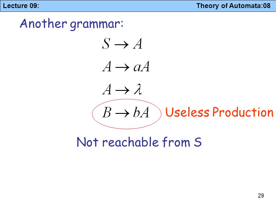 Another grammar: Useless Production Not reachable from S