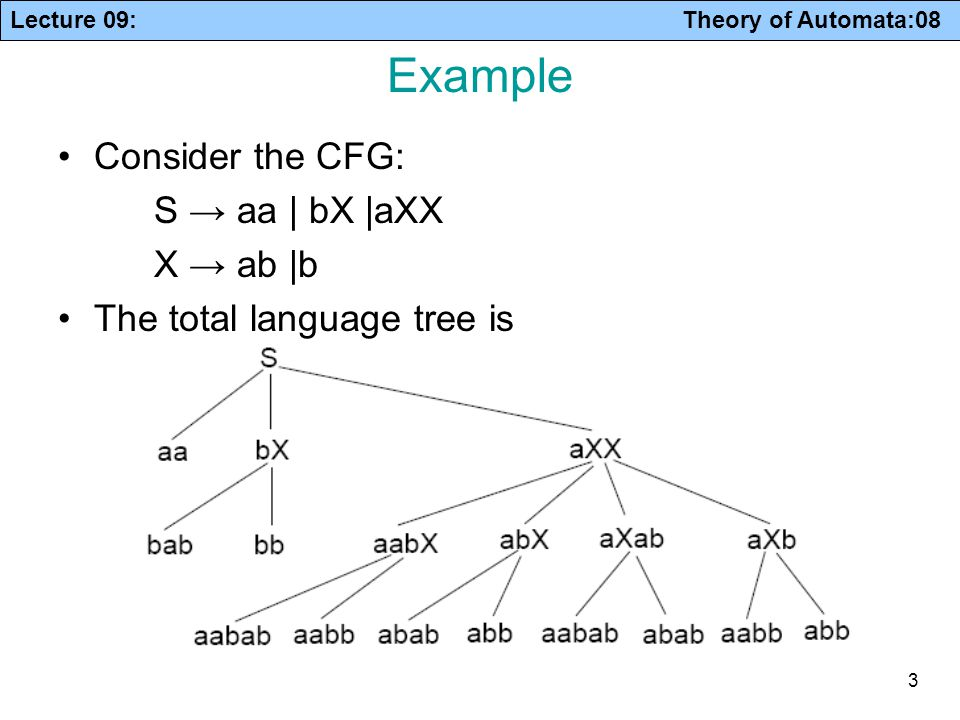 Example Consider the CFG: S → aa | bX |aXX X → ab |b