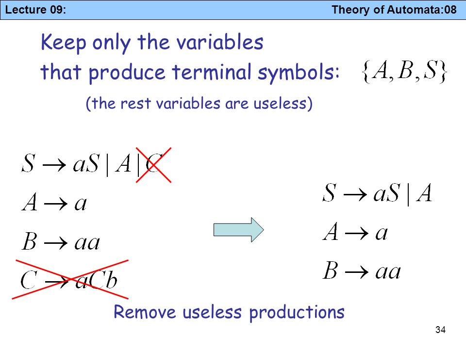 Keep only the variables that produce terminal symbols: