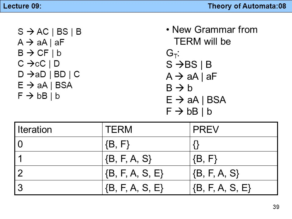 New Grammar from TERM will be GT: S BS | B A  aA | aF B  b
