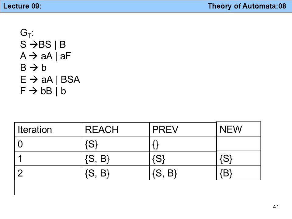 GT: S BS | B. A  aA | aF. B  b. E  aA | BSA. F  bB | b. {S, B} 3. 2. {S} 1. {} PREV.