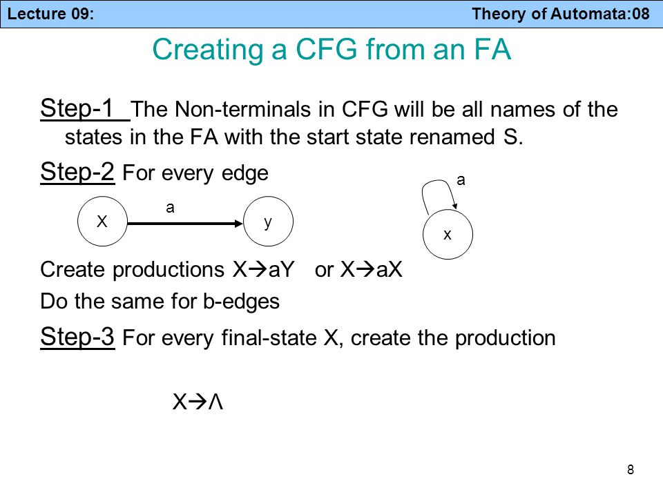 Creating a CFG from an FA