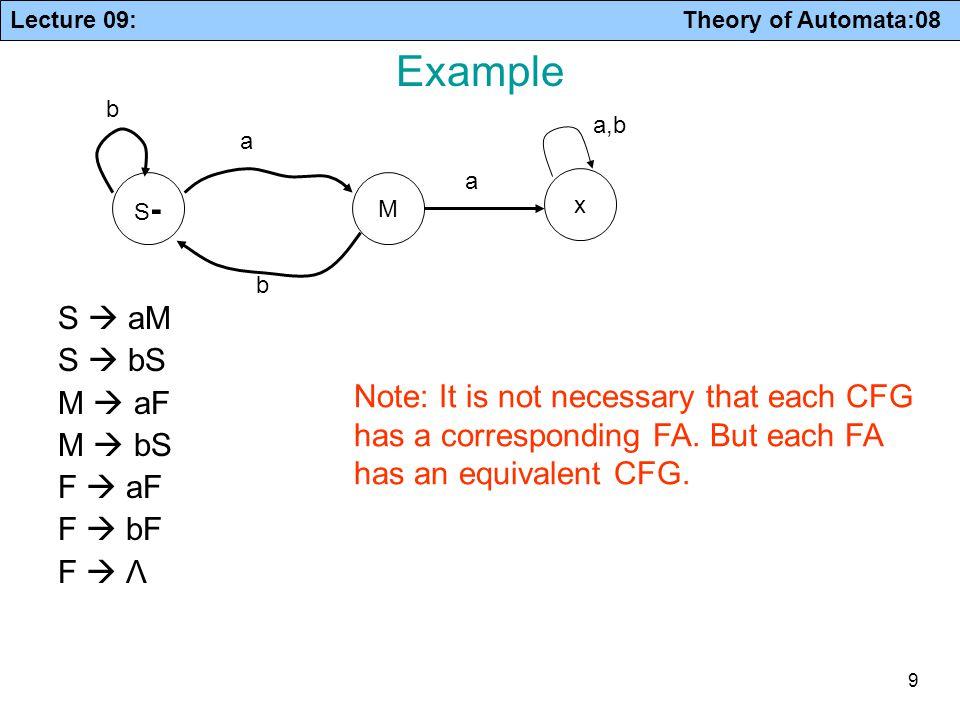 Example S  aM S  bS M  aF M  bS F  aF F  bF F  Λ