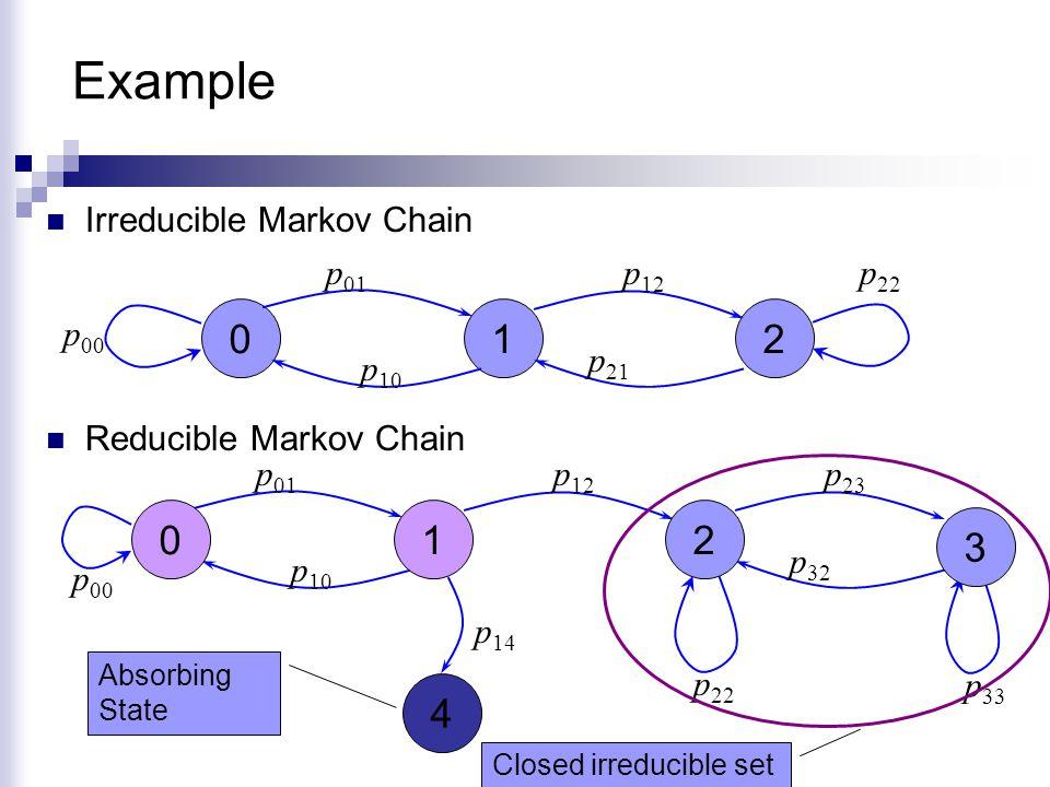 Example 1 2 4 1 2 3 Irreducible Markov Chain p01 p12 p00 p10 p21 p22