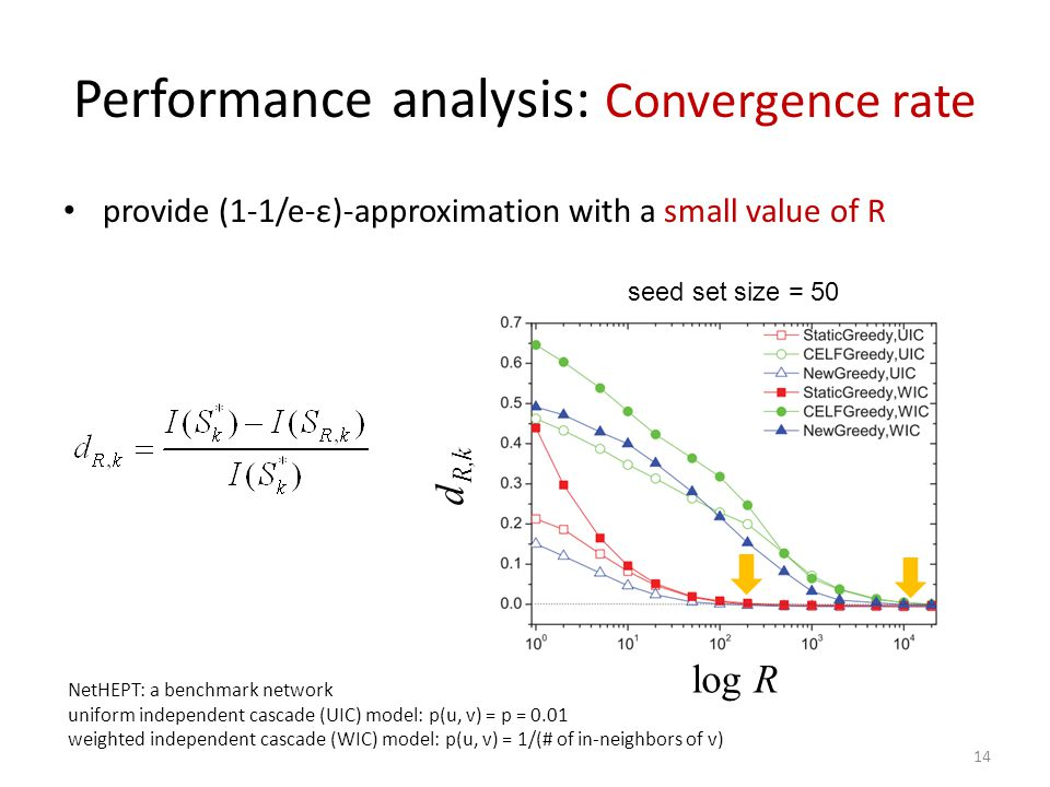 Performance analysis: Convergence rate
