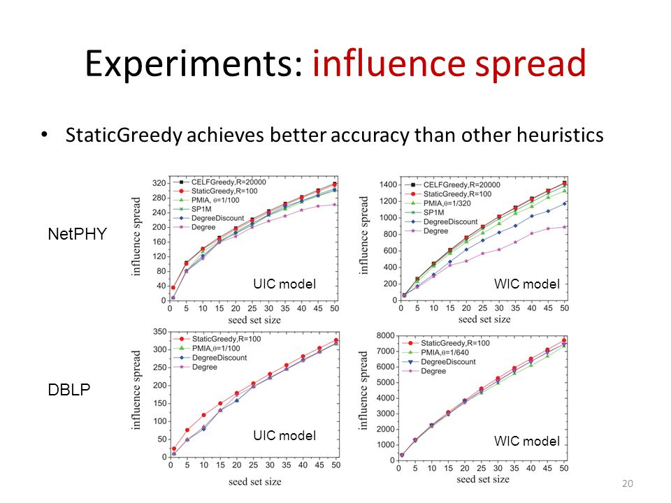 Experiments: influence spread