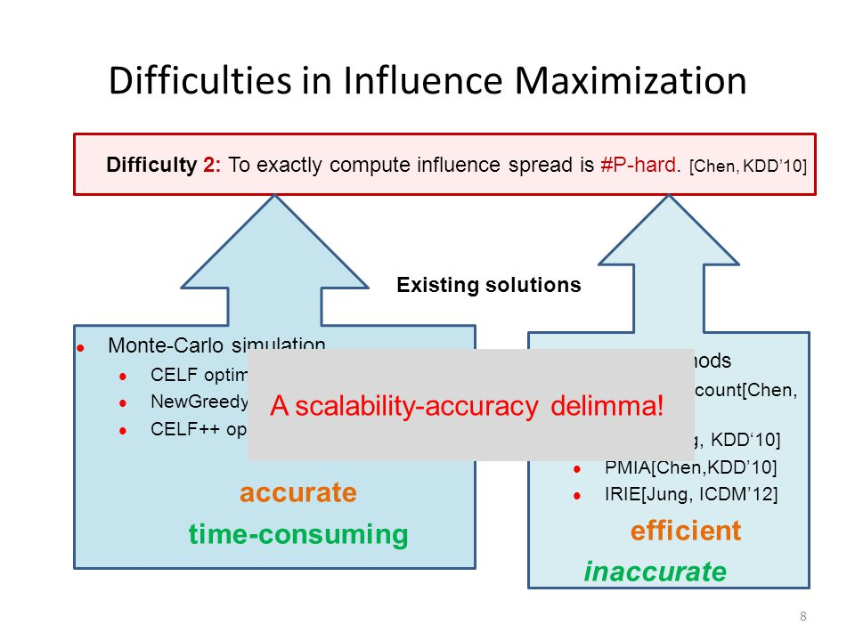 Difficulties in Influence Maximization