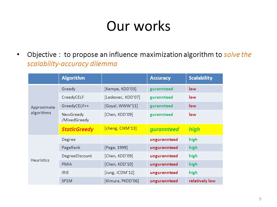 Our works Objective : to propose an influence maximization algorithm to solve the scalability-accuracy dilemma.