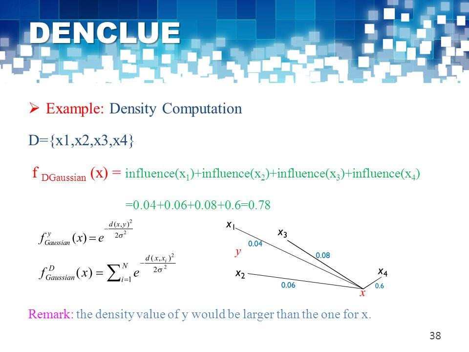 DENCLUE Example: Density Computation D={x1,x2,x3,x4}