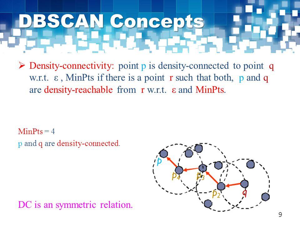 DBSCAN Concepts