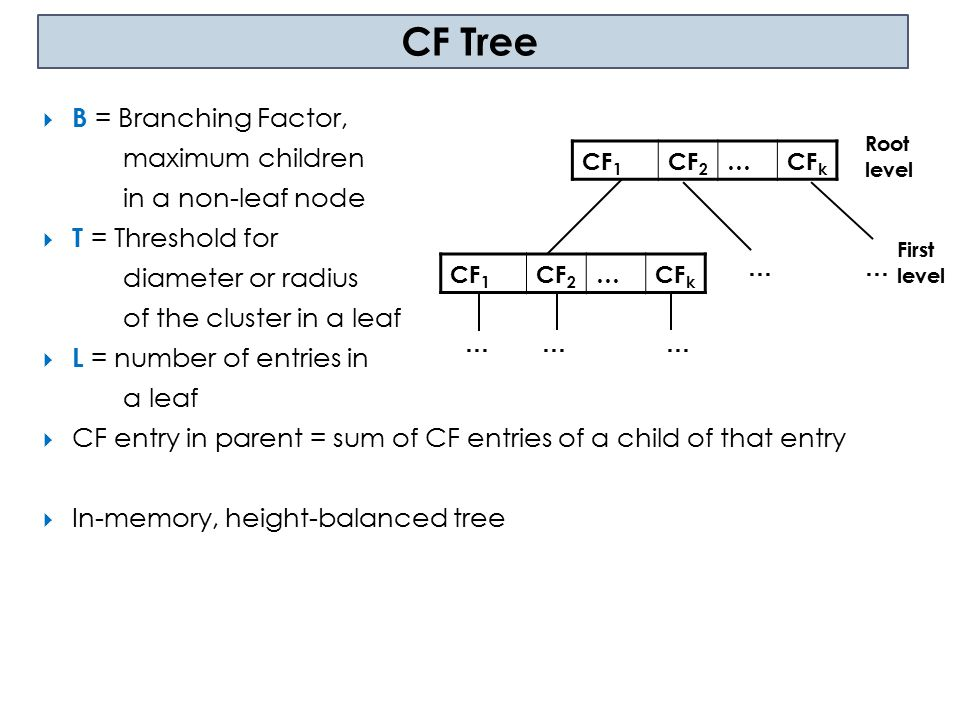 CF Tree B = Branching Factor, maximum children in a non-leaf node