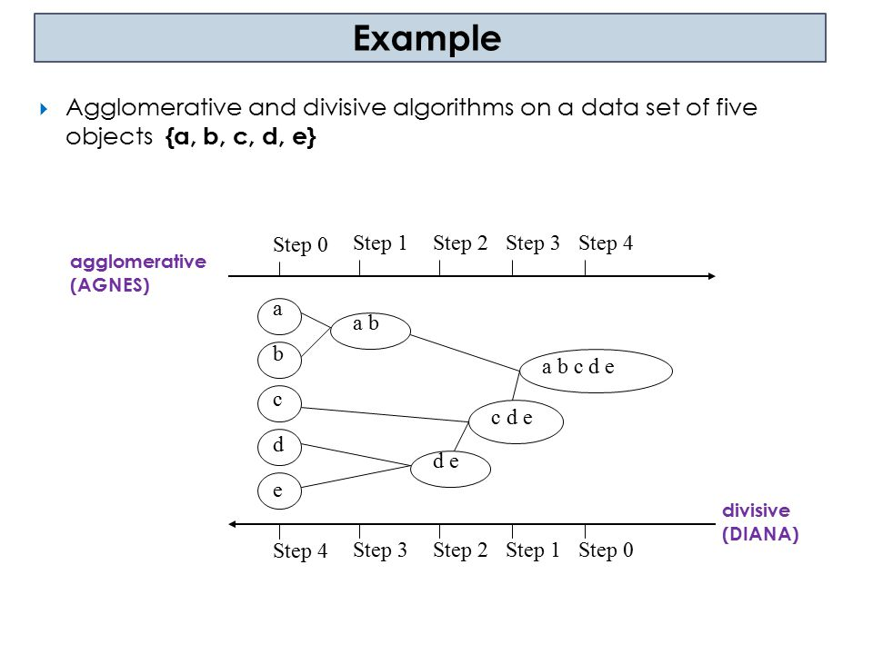 Example Agglomerative and divisive algorithms on a data set of five objects {a, b, c, d, e} Step 0.