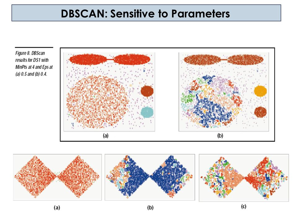 DBSCAN: Sensitive to Parameters