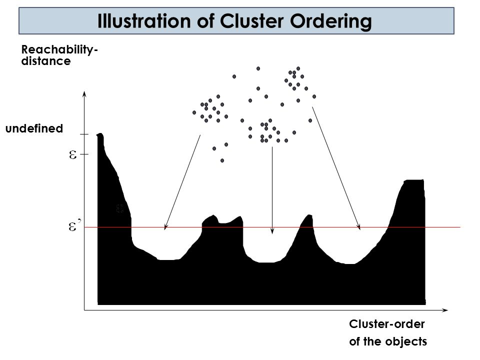 Illustration of Cluster Ordering