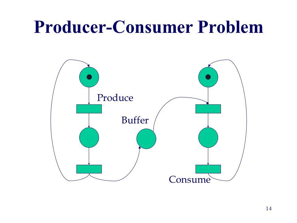 Producer-Consumer Problem