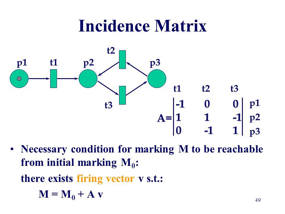 Incidence Matrix t2 p1 t1 p2 p3 t1 t2 t3 p1 t3 p2 p3 -1 0 0 1 1 -1