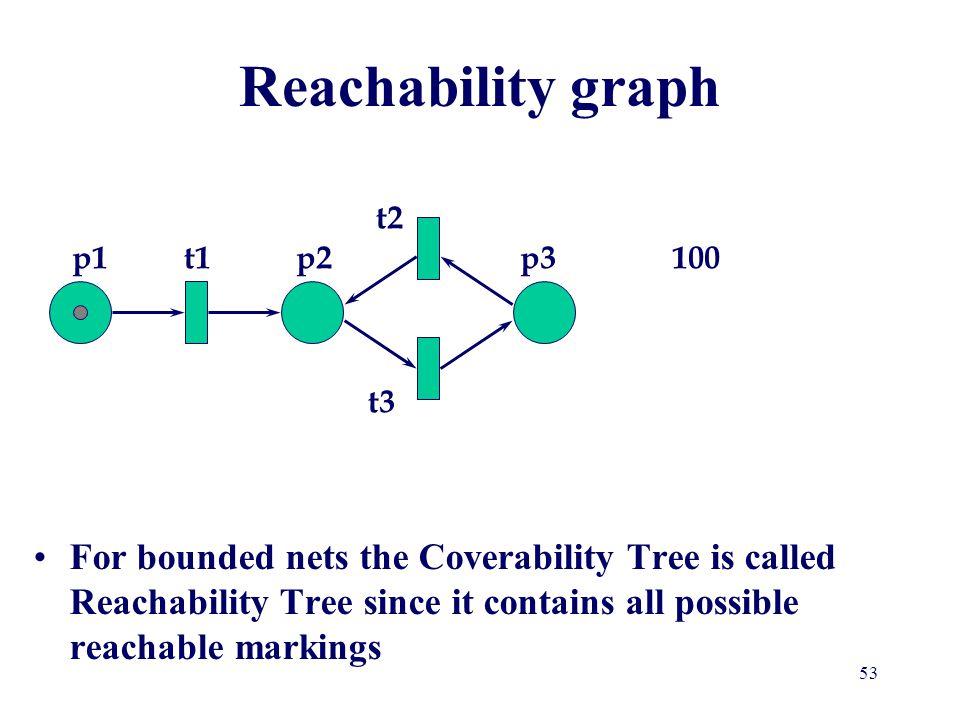 Reachability graph p1 p2 p3 t1 t2 t3 100