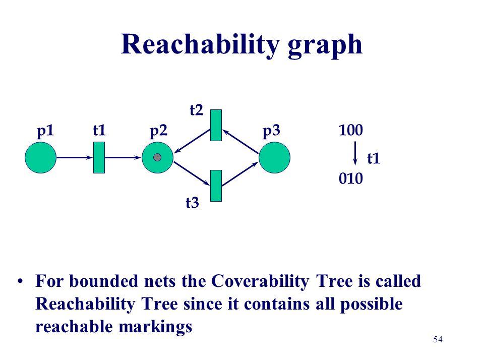 Reachability graph t2 p1 t1 p2 p3 100 t1 010 t3