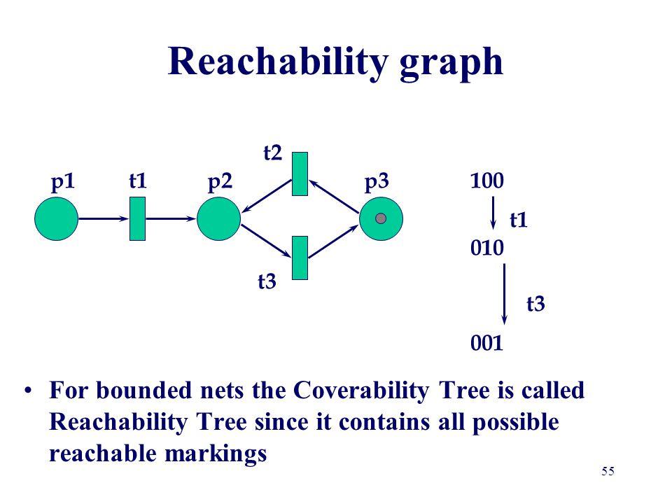 Reachability graph t2 p1 t1 p2 p3 100 t1 010 t3 t3 001