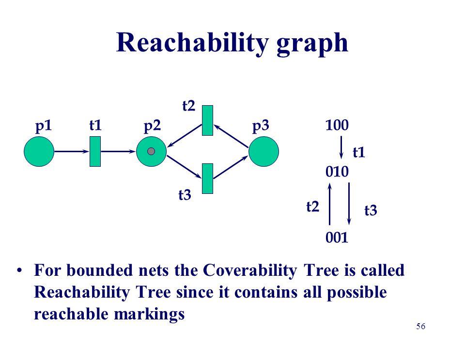 Reachability graph t2 p1 t1 p2 p3 100 t1 010 t3 t2 t3 001