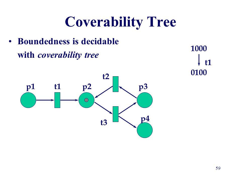 Coverability Tree 1000 t1 0100 t2 p1 t1 p2 p3 p4 t3