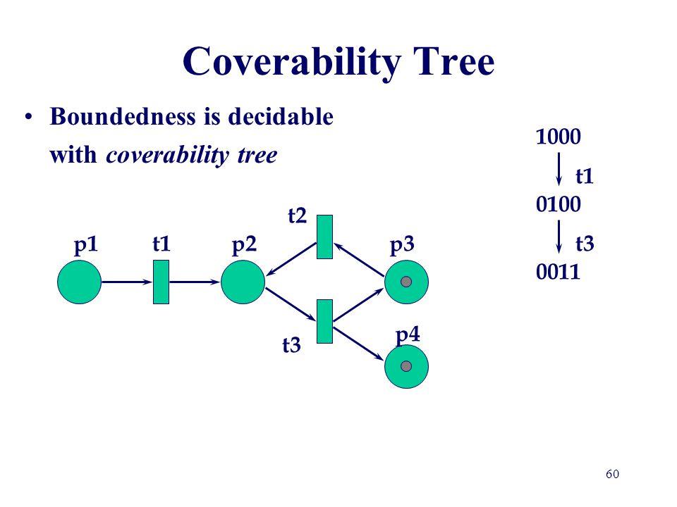 Coverability Tree 1000 t1 0100 t2 p1 t1 p2 p3 t3 0011 p4 t3