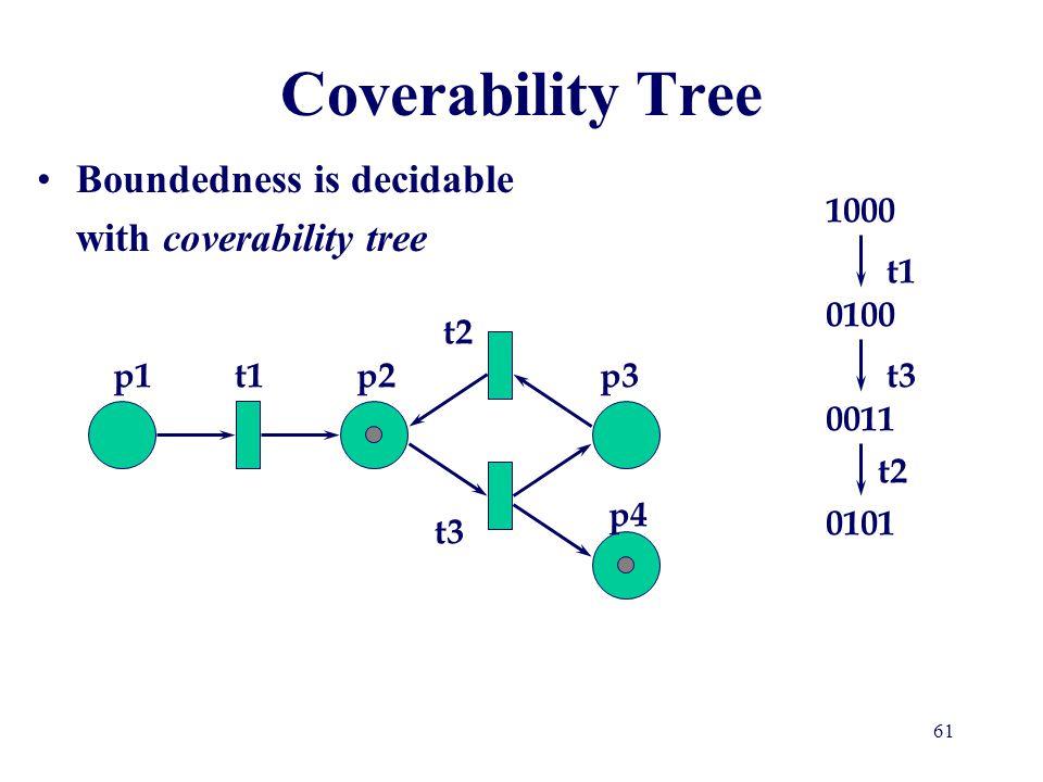 Coverability Tree 1000 t1 0100 t2 p1 t1 p2 p3 t3 0011 t2 p4 0101 t3