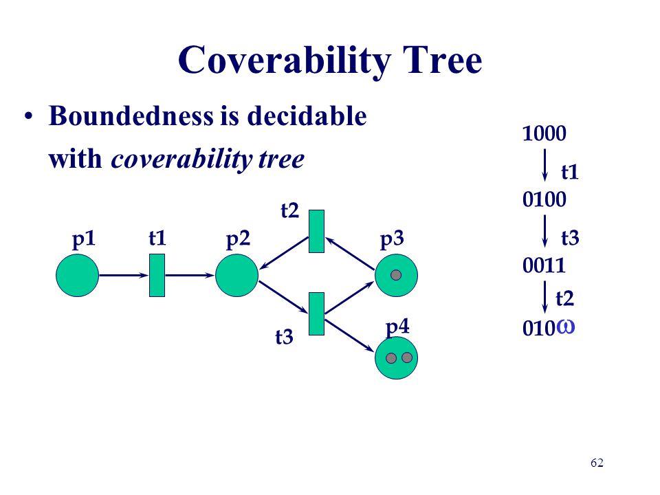 Coverability Tree 1000 t1 0100 t2 p1 t1 p2 p3 t3 0011 t2 010 p4 t3