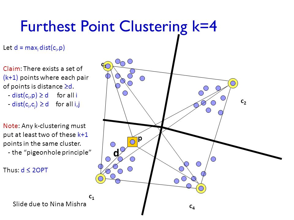 Furthest Point Clustering k=4