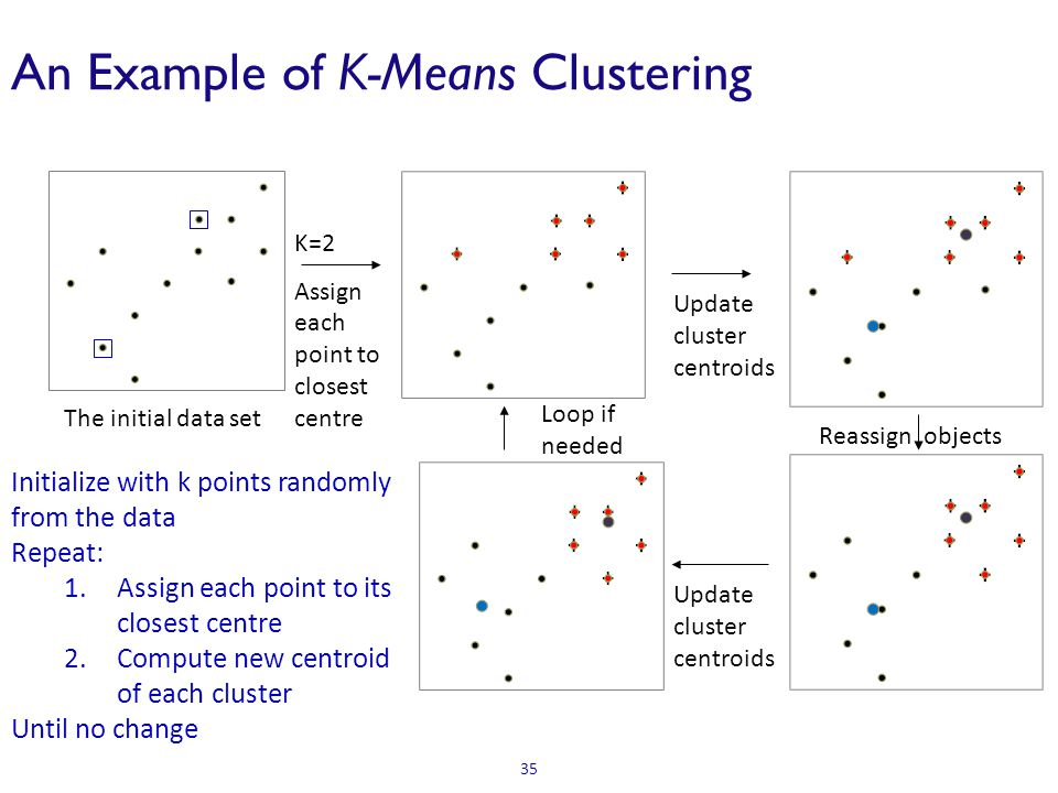 An Example of K-Means Clustering