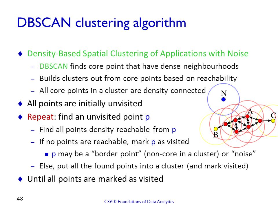 DBSCAN clustering algorithm