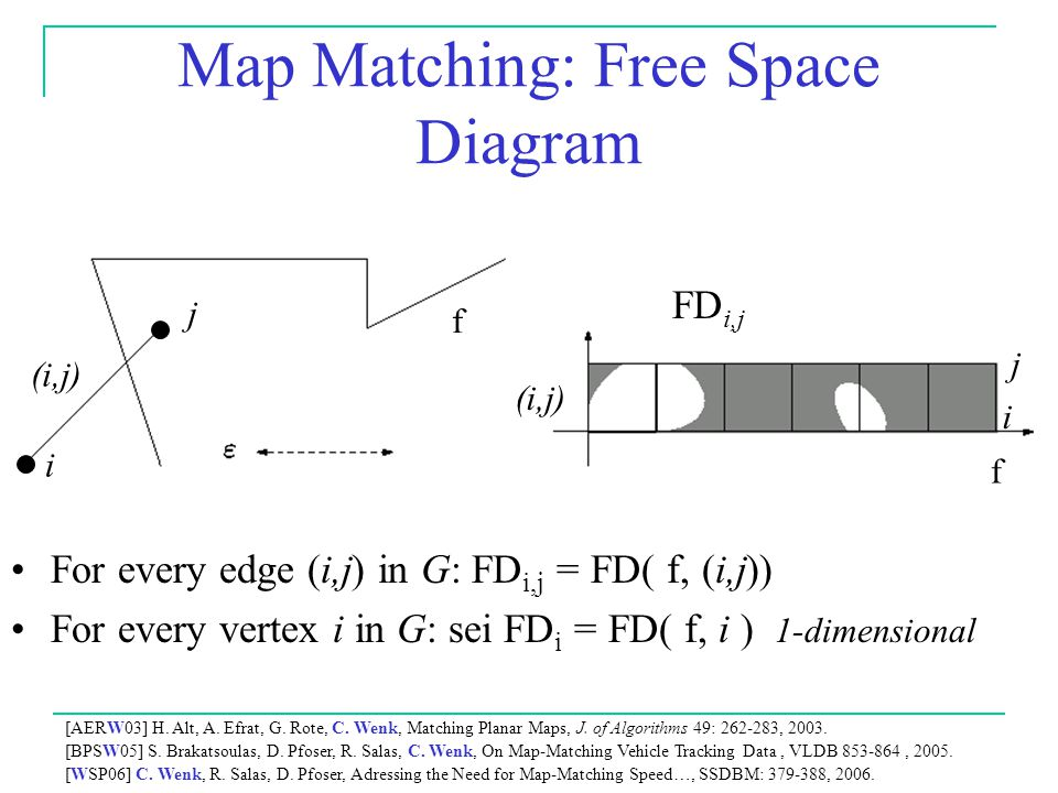 Map Matching: Free Space Diagram