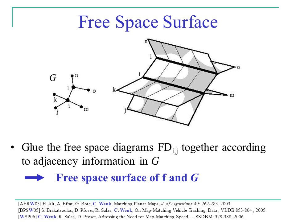 Free Space Surface G. Glue the free space diagrams FDi,j together according to adjacency information in G.