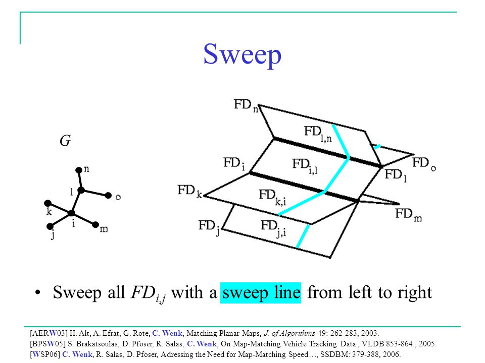 Sweep Sweep all FDi,j with a sweep line from left to right G