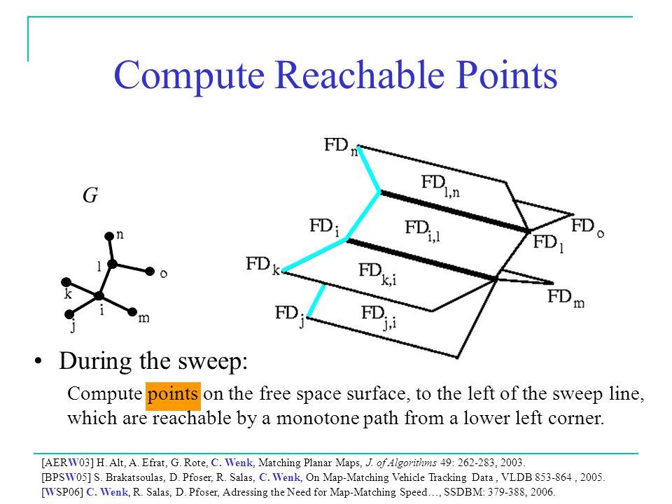 Compute Reachable Points