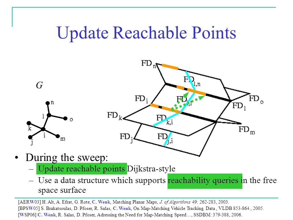 Update Reachable Points